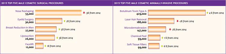 top male cosmetic procedures 2015